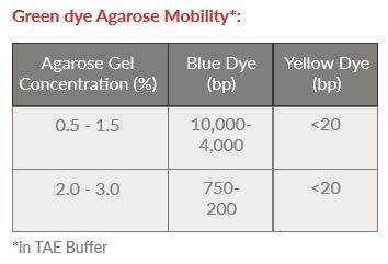green dye Agarose Mobility