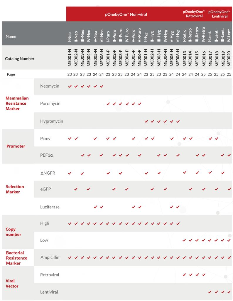 ponebyone-mammalian-expression-kits-selection-guide