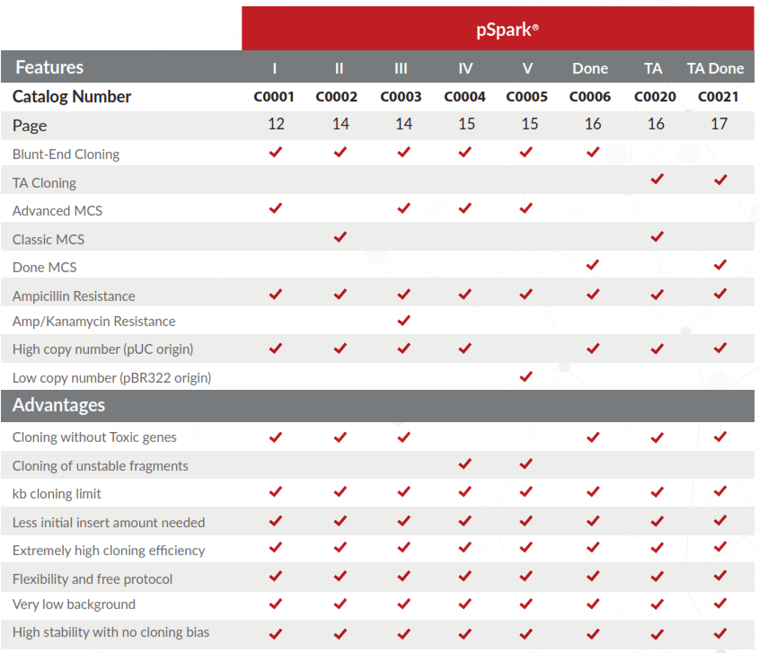 pSpark® DNA Cloning Vectors Selection Guide